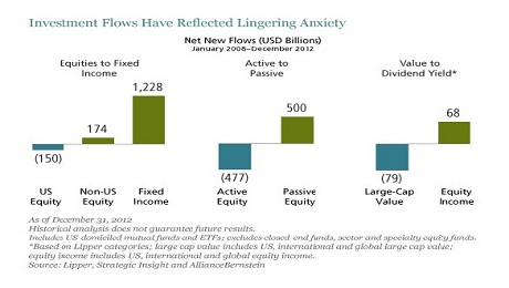 Equity Market Distortions Create Big Payback Potential