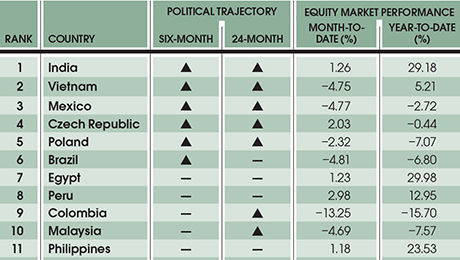 Investors Grapple with Emerging-Markets Political Risk