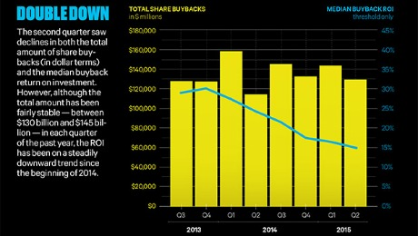 Stock Buybacks Prepare for the Bear Market