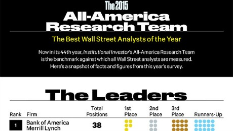 The Best Wall Street Analysts of 2015