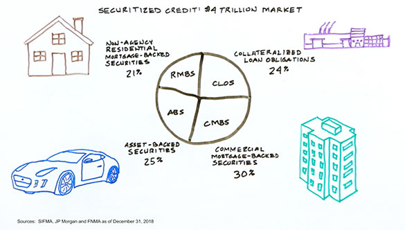 Securitized Credit Made Simple