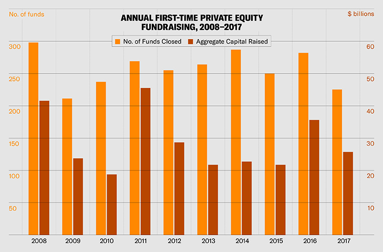 Private Equity Investors Shy Away From New Managers