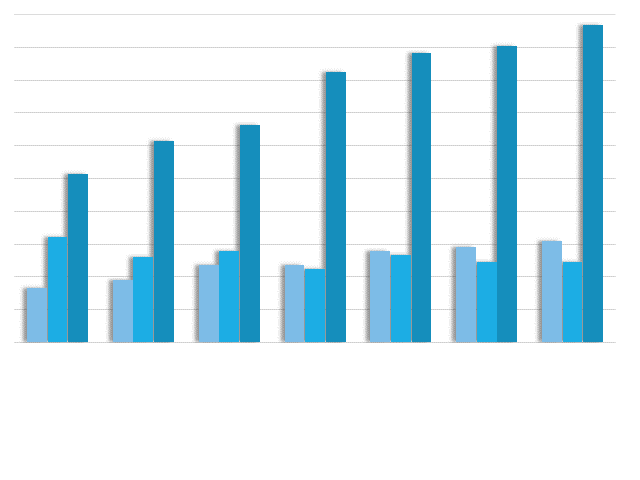 Percentage of One-on-One Meetings with the Buy Side Attended by CEO   CFO by Sector Categories: Europe